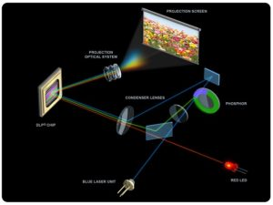 new laser projection technology